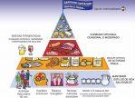 La pirámide alimenticia